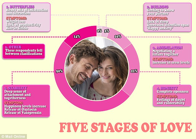 South Psychology Stages Of Dating