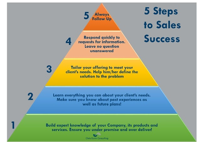 Five Steps To Success