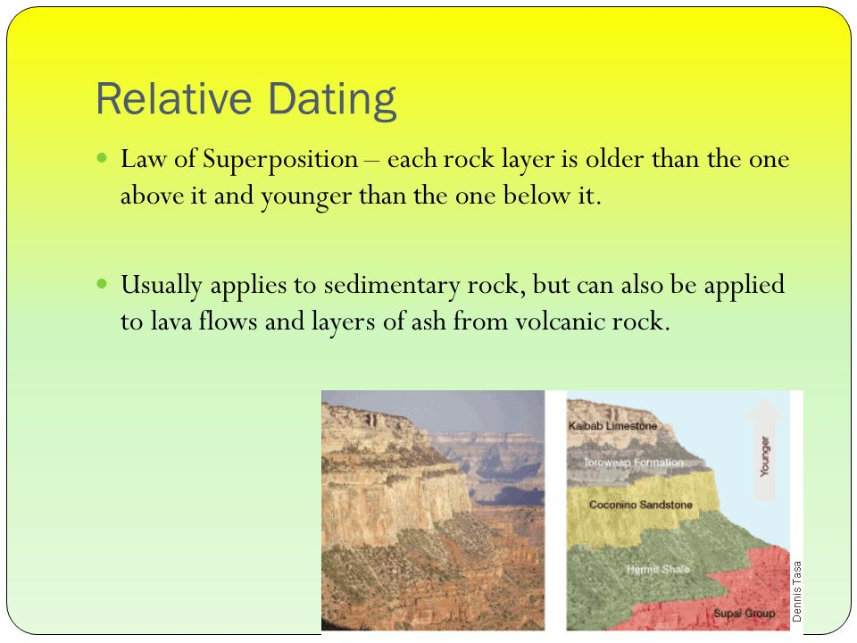 Atlas Layers Dating Of Rock