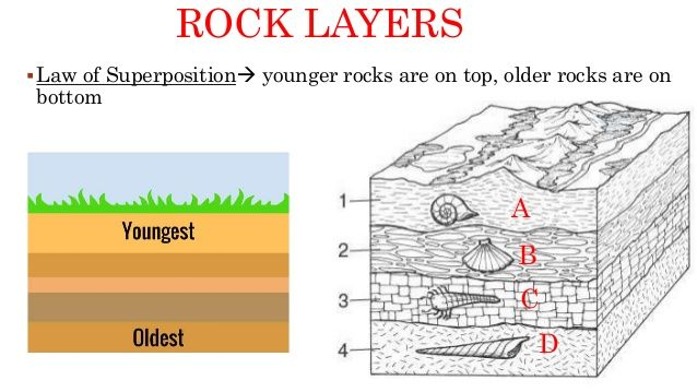 Layers Dating Of Rock